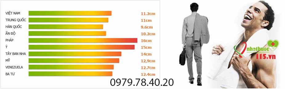 trung bình kích thước dương vật người Việt Nam bao nhiêu